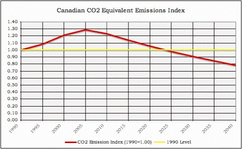 Chart of CO2 Emissions Index