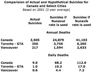 Comparison Suicides