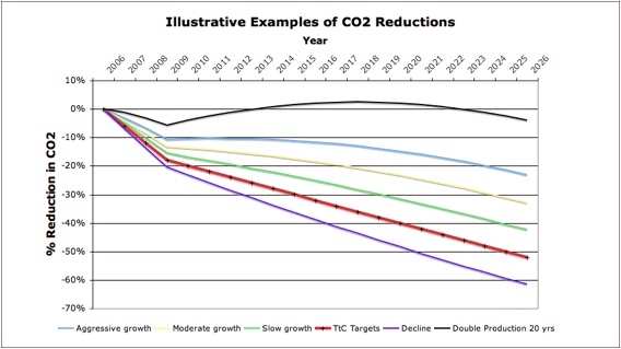 Examples of CO2 Reductions