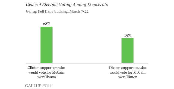If Mccain Vs. Obama, 28% Of Clinton Backers Go For Mccain