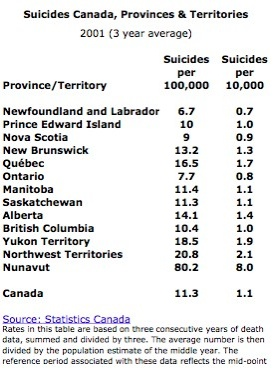 Suicide Table 2001